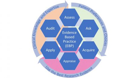 Validating & Implementing Evidence Based Practice in Aged Care Settings